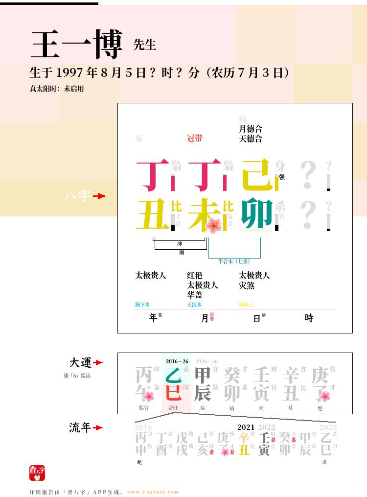王一博的出生日期生辰八字分析