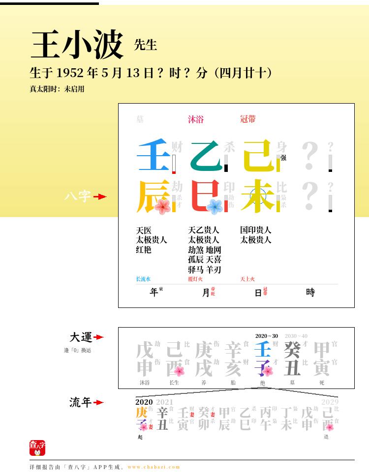 王小波的出生日期生辰八字分析