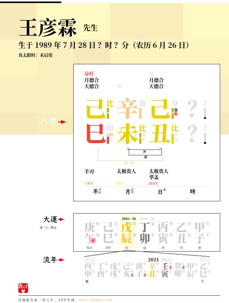 王彦霖的出生日期生辰八字分析