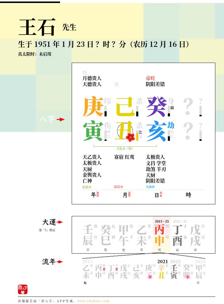 王石的出生日期生辰八字分析