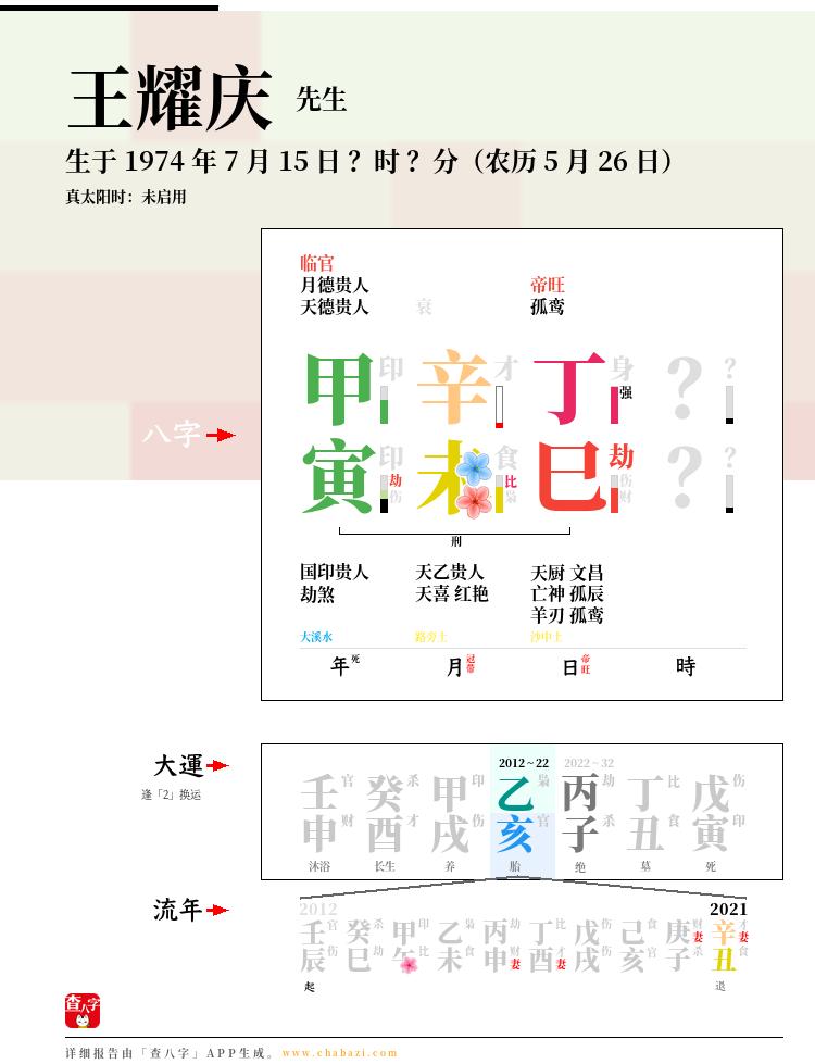 王耀庆的出生日期生辰八字分析