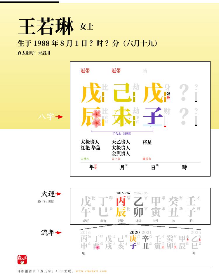 王若琳的出生日期生辰八字分析