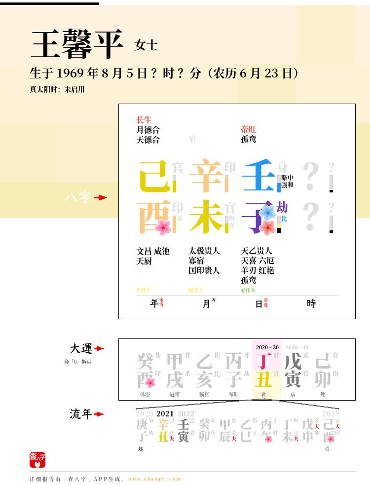 王馨平的出生日期生辰八字分析