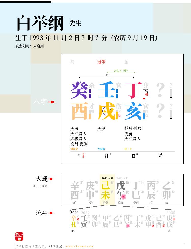 白举纲的出生日期生辰八字分析