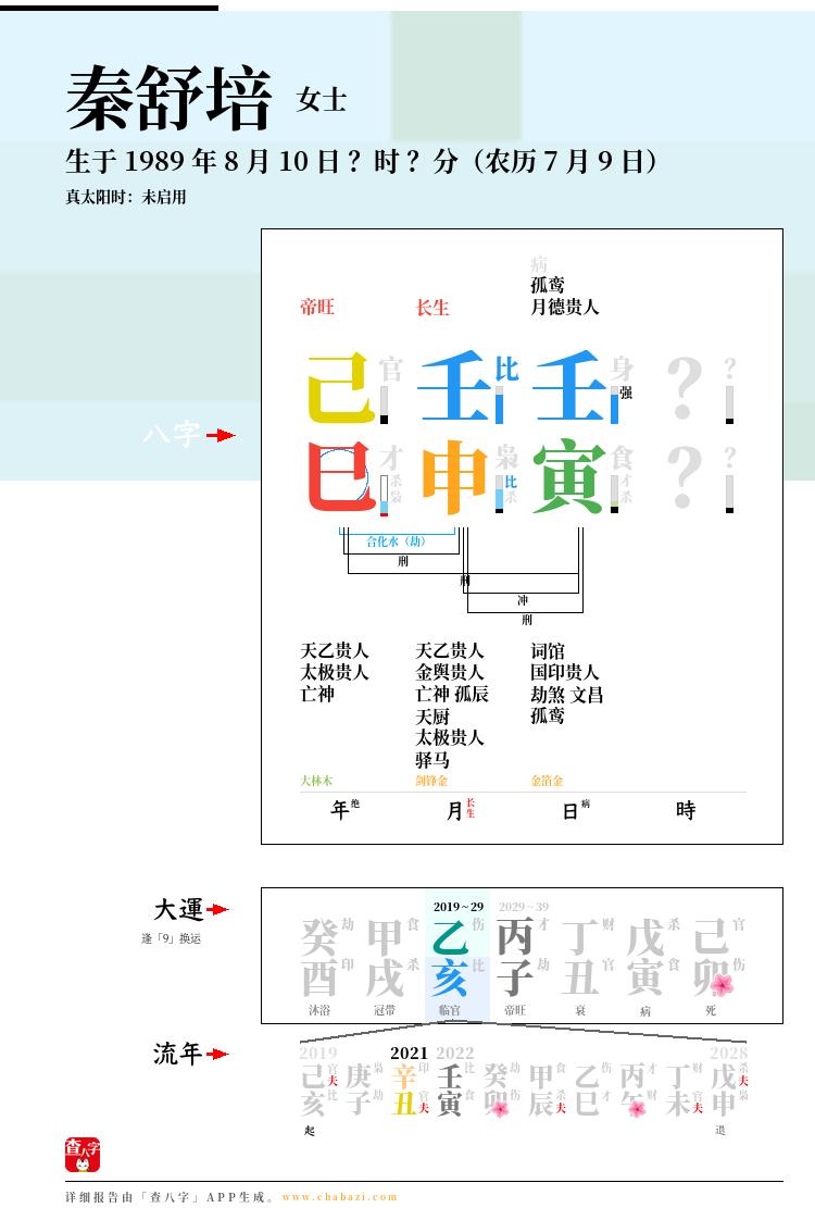 秦舒培的出生日期生辰八字分析