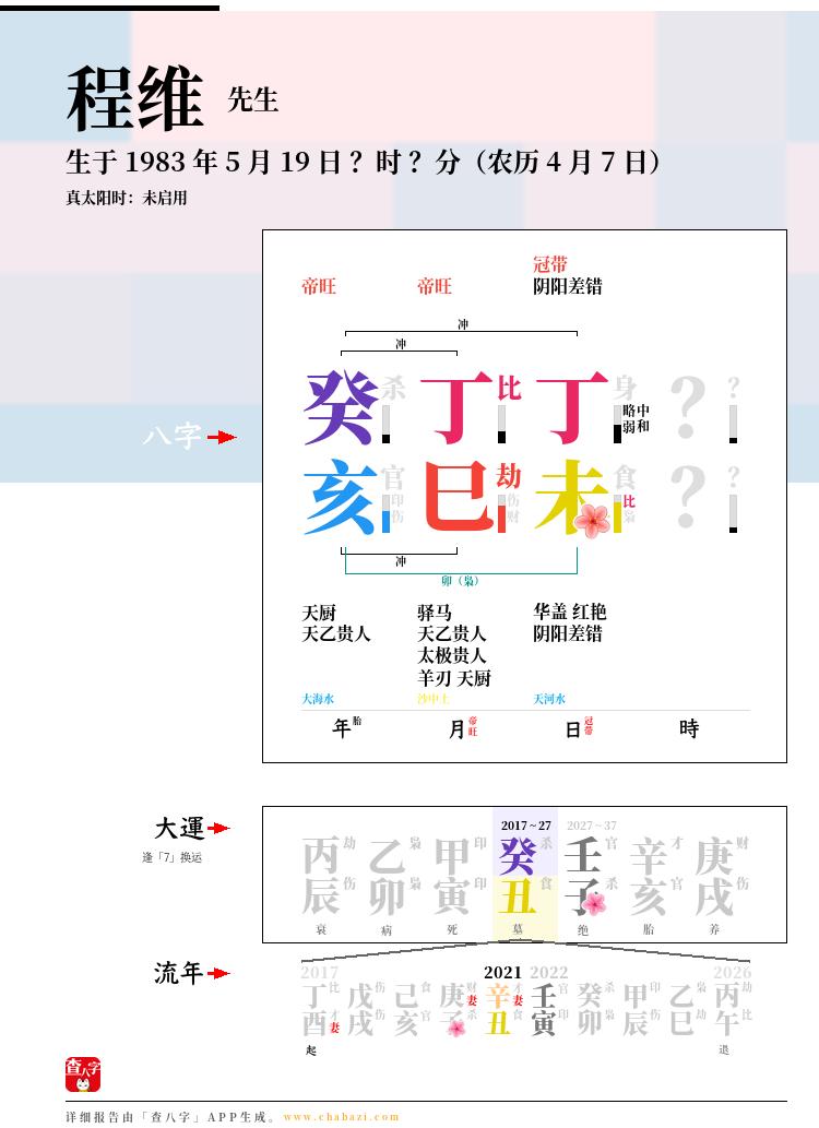 程维的出生日期生辰八字分析