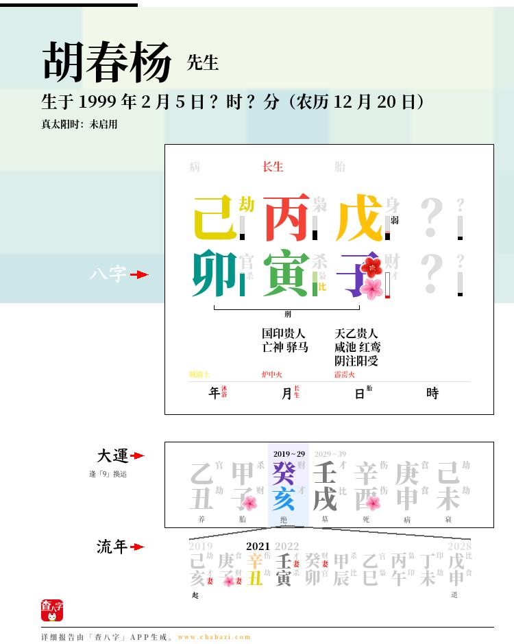 胡春杨的出生日期生辰八字分析