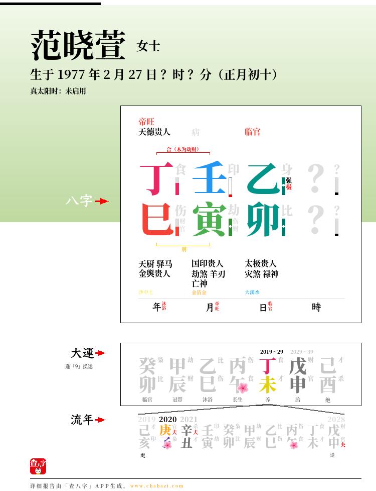 范晓萱的出生日期生辰八字分析