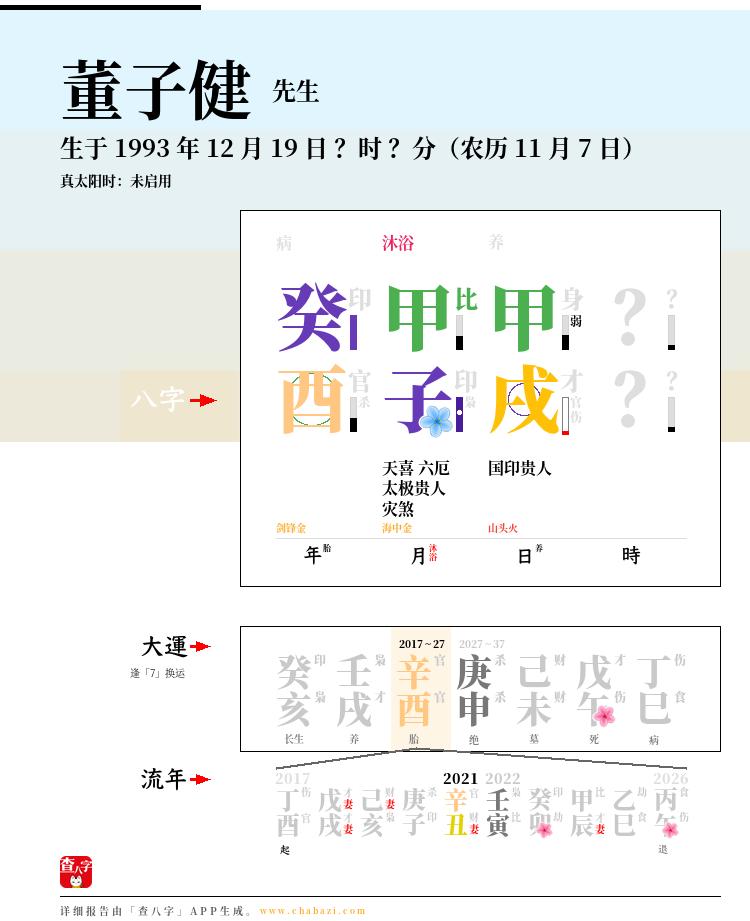 董子健的出生日期生辰八字分析
