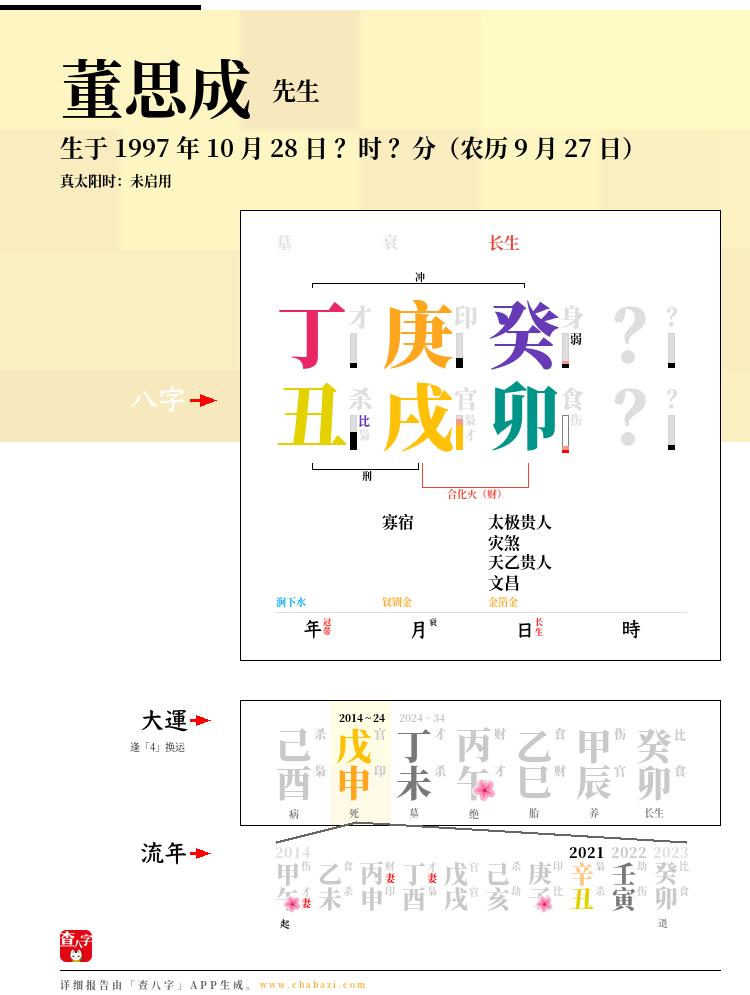 董思成的出生日期生辰八字分析