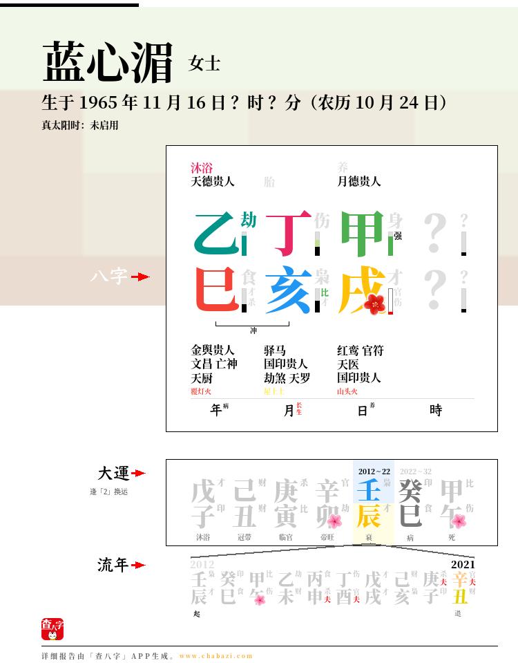 蓝心湄的出生日期生辰八字分析