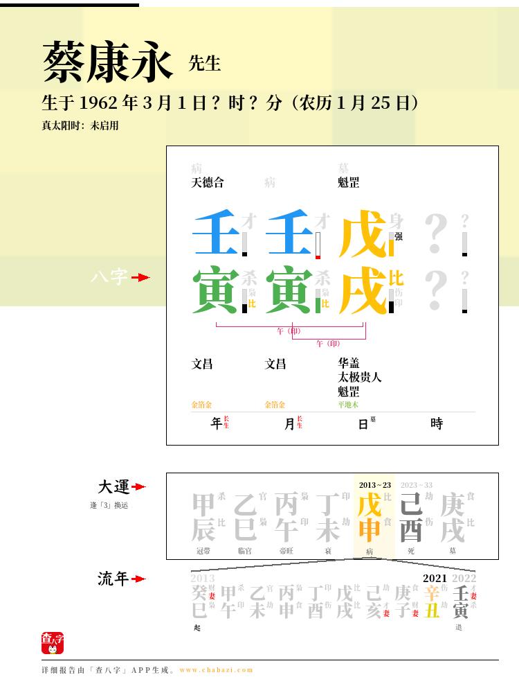 蔡康永的出生日期生辰八字分析
