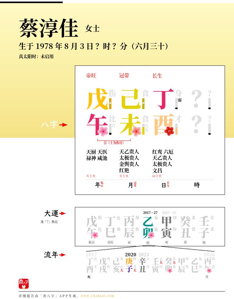 蔡淳佳的出生日期生辰八字分析