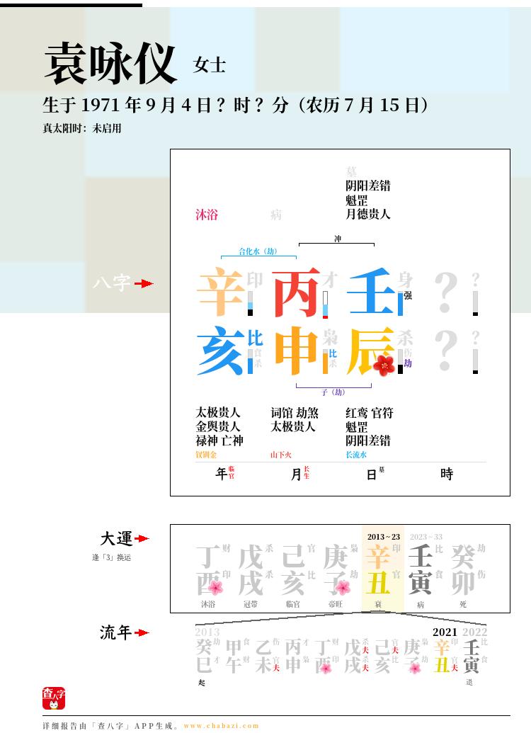 袁咏仪的出生日期生辰八字分析