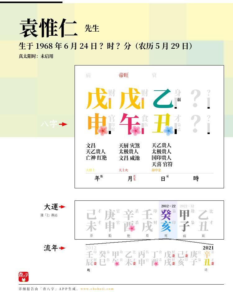 袁惟仁的出生日期生辰八字分析
