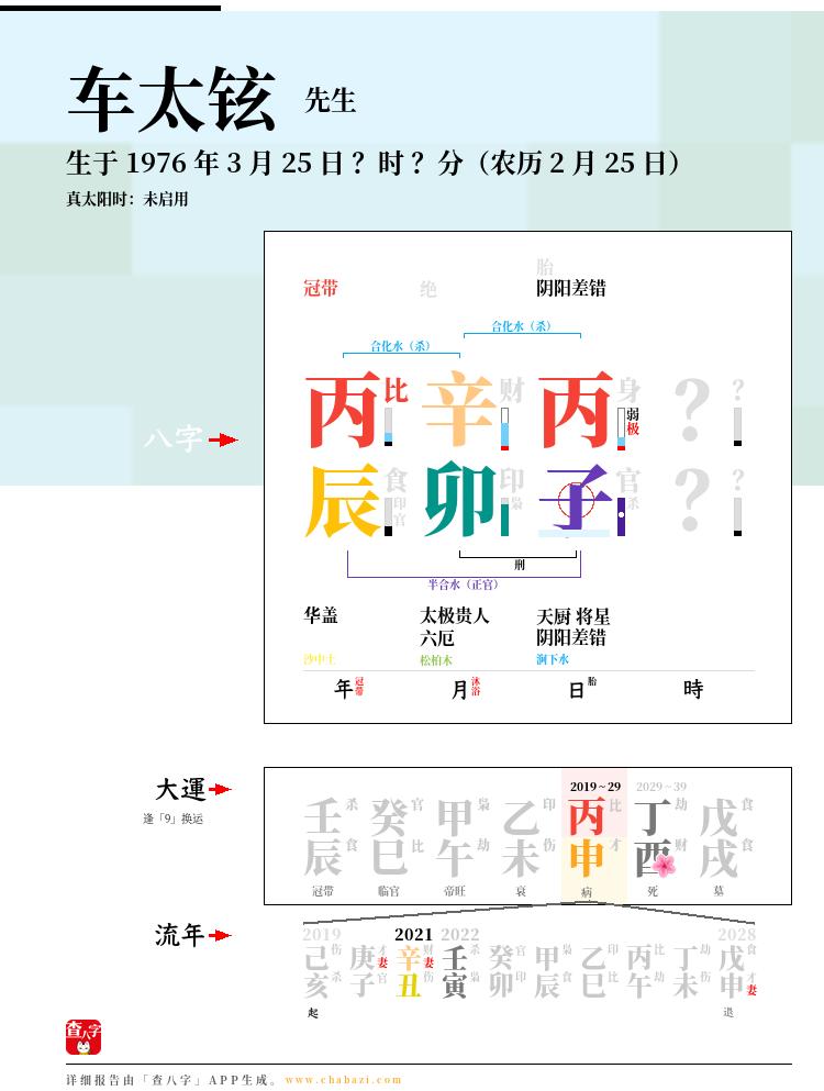 车太铉的出生日期生辰八字分析