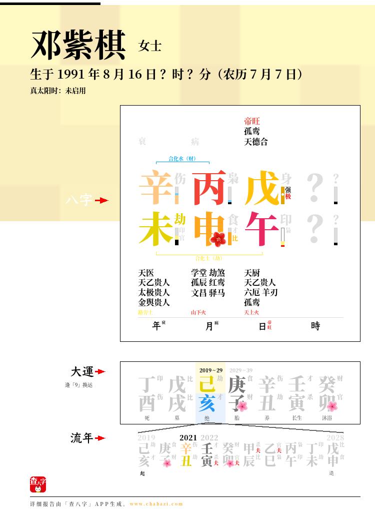 邓紫棋的出生日期生辰八字分析