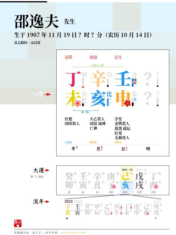 邵逸夫的出生日期生辰八字分析