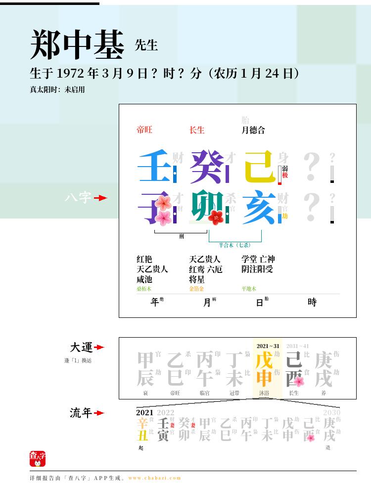 郑中基的出生日期生辰八字分析