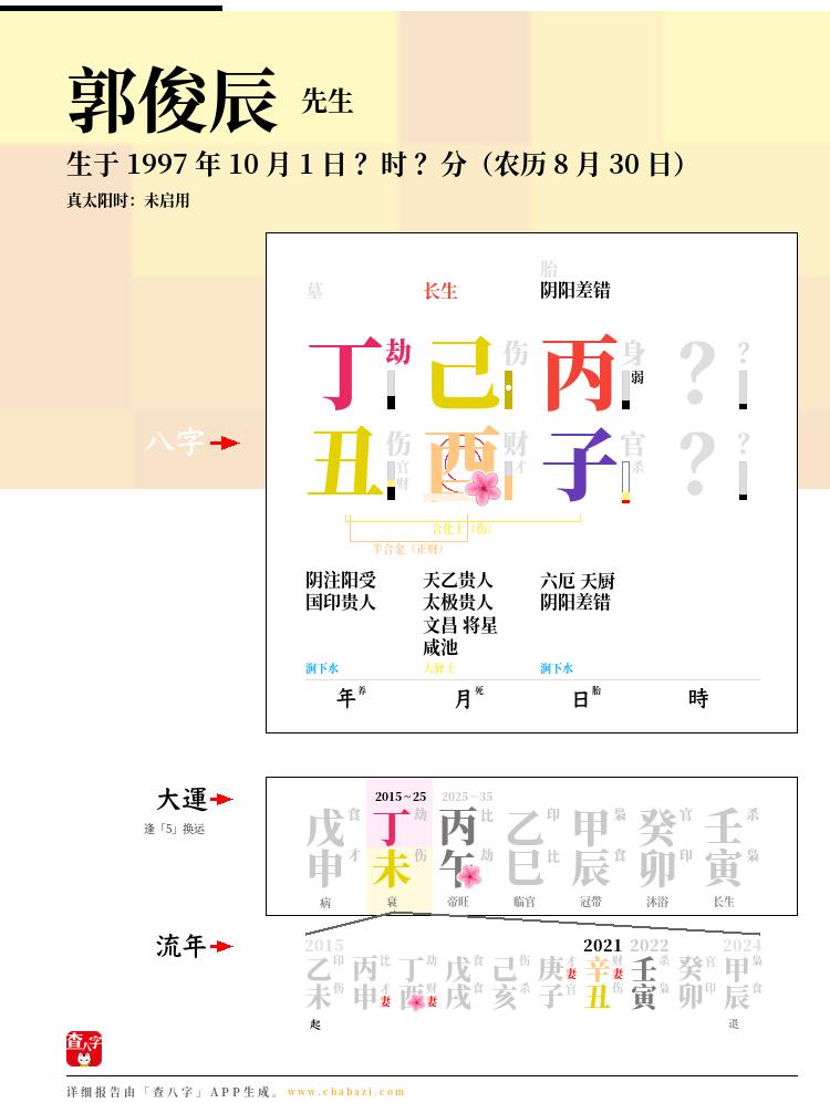 郭俊辰的出生日期生辰八字分析