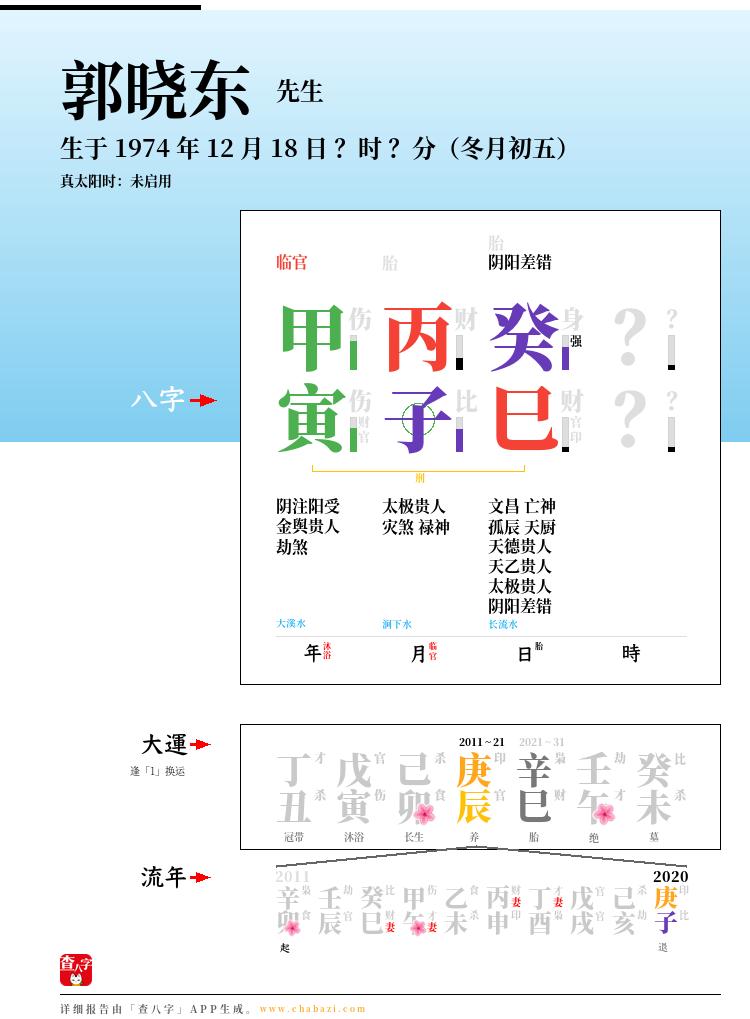 郭晓东的出生日期生辰八字分析