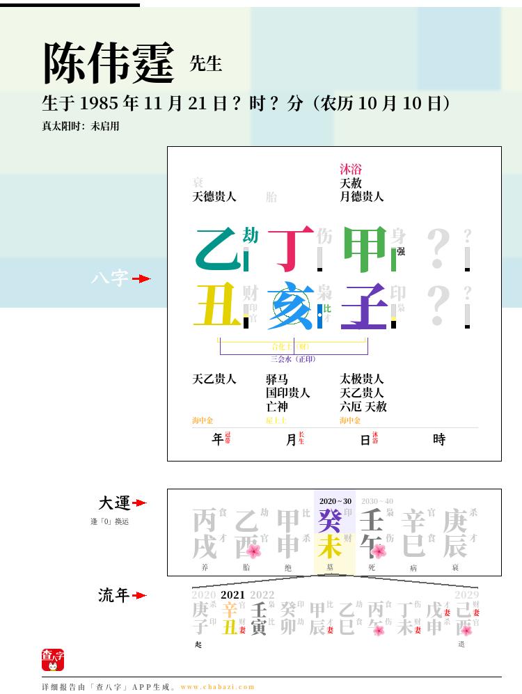 陈伟霆的出生日期生辰八字分析