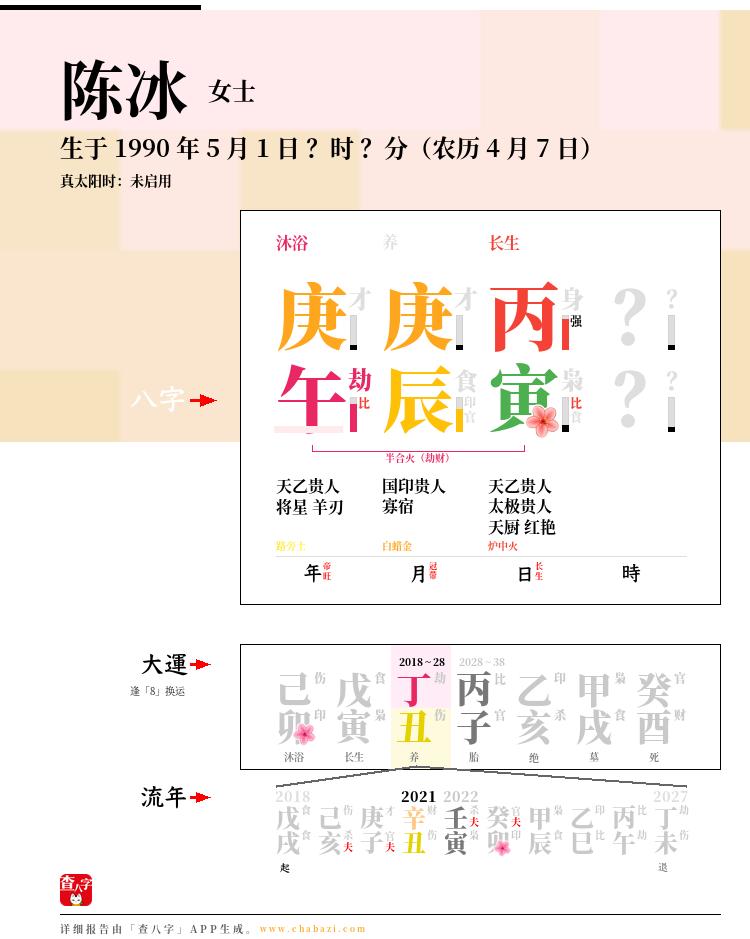 陈冰的出生日期生辰八字分析