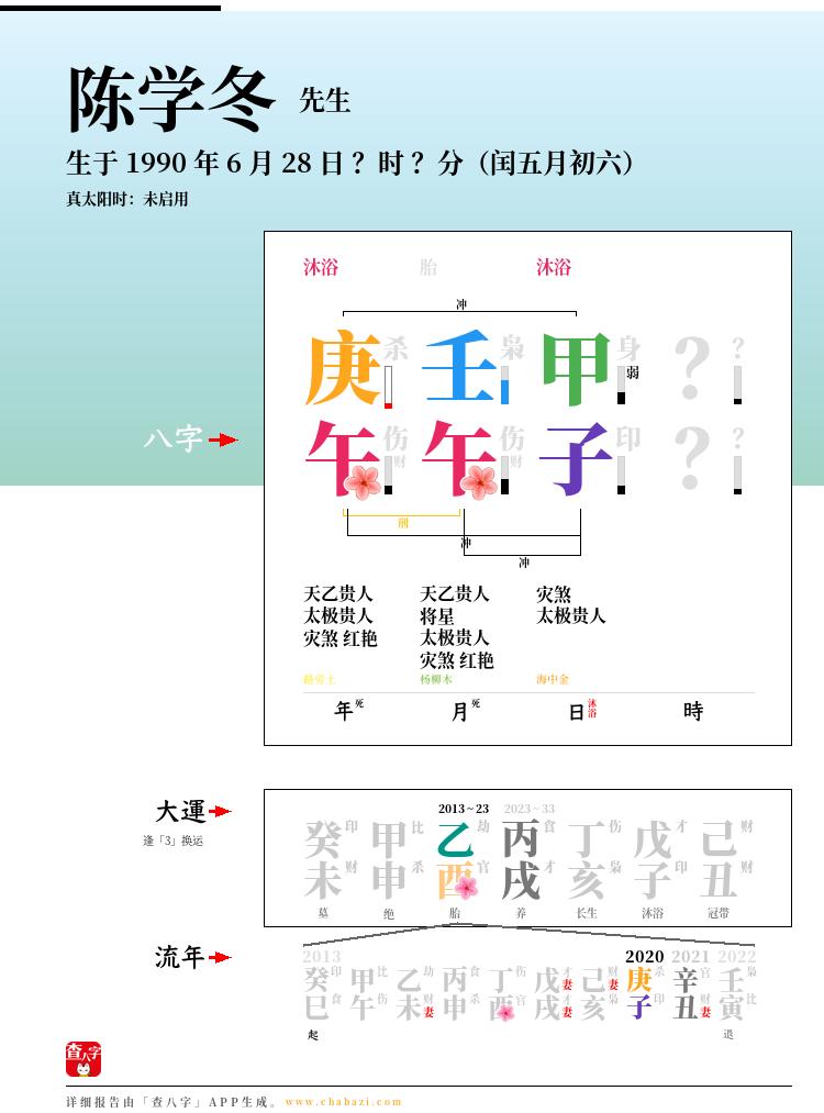 陈学冬的出生日期生辰八字分析
