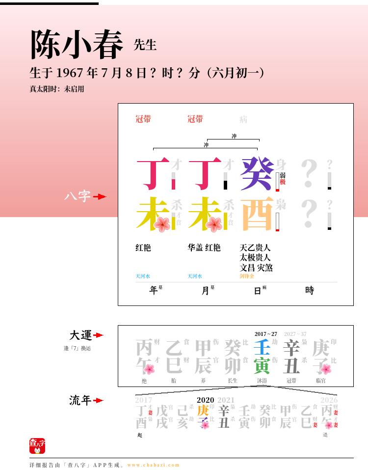 陈小春的出生日期生辰八字分析