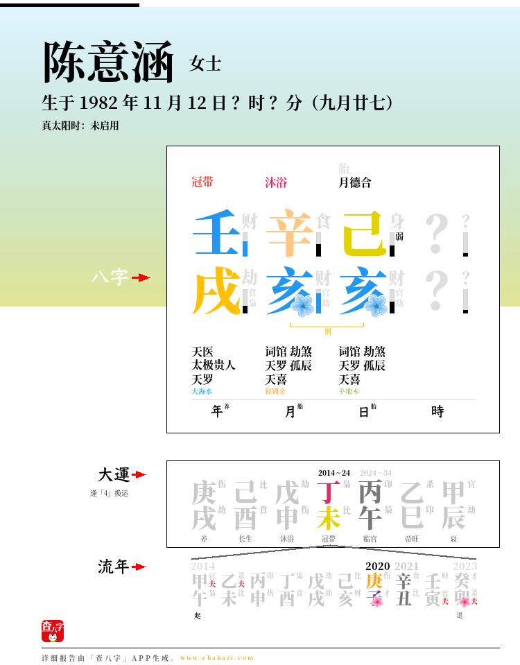 陈意涵的出生日期生辰八字分析