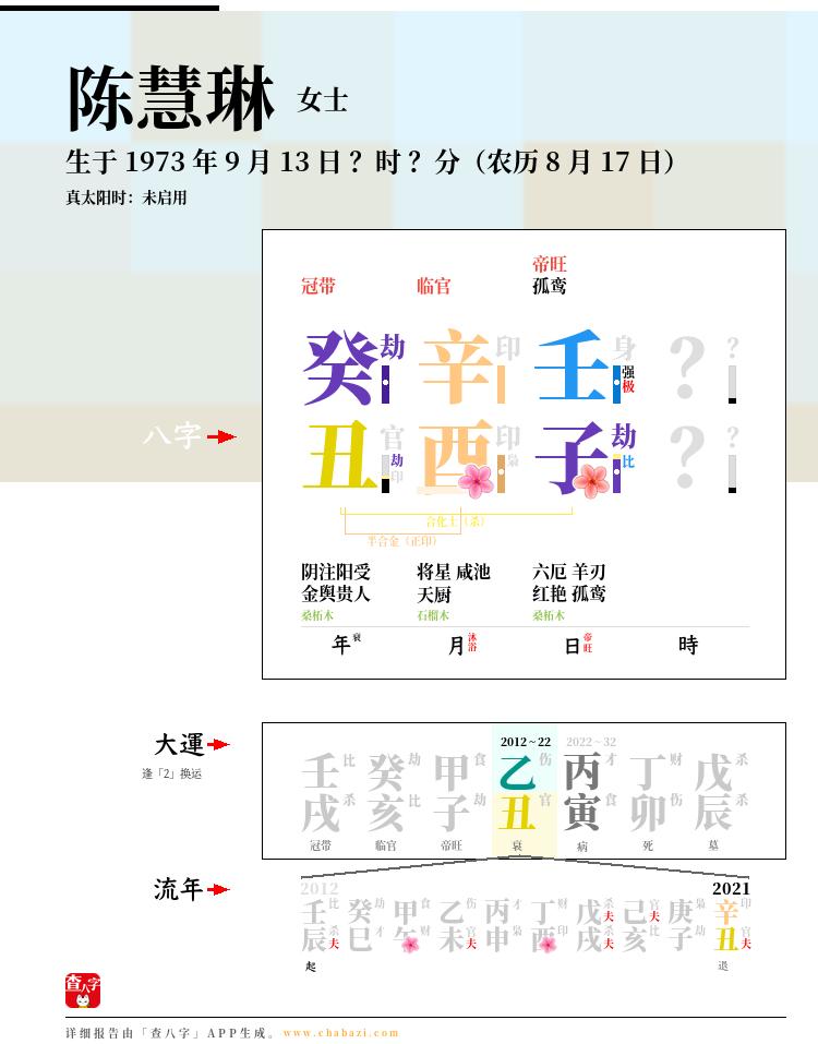 陈慧琳的出生日期生辰八字分析