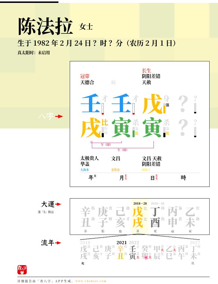 陈法拉的出生日期生辰八字分析