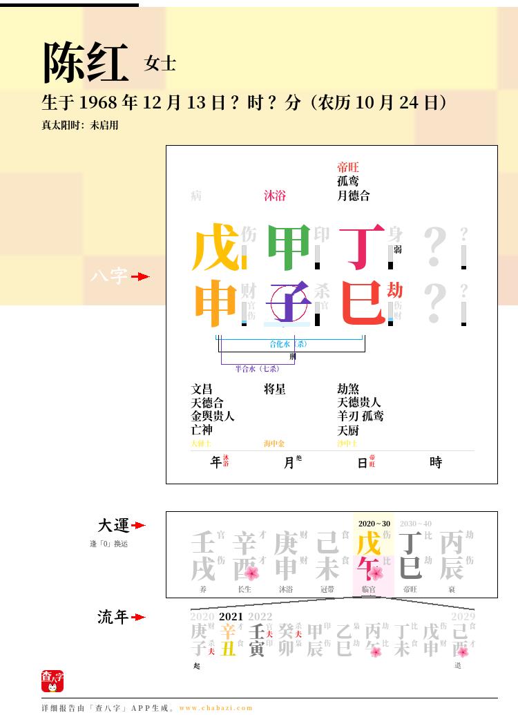 陈红的出生日期生辰八字分析