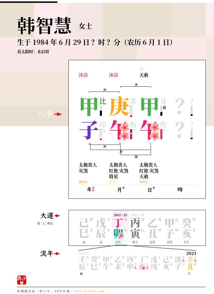韩智慧的出生日期生辰八字分析