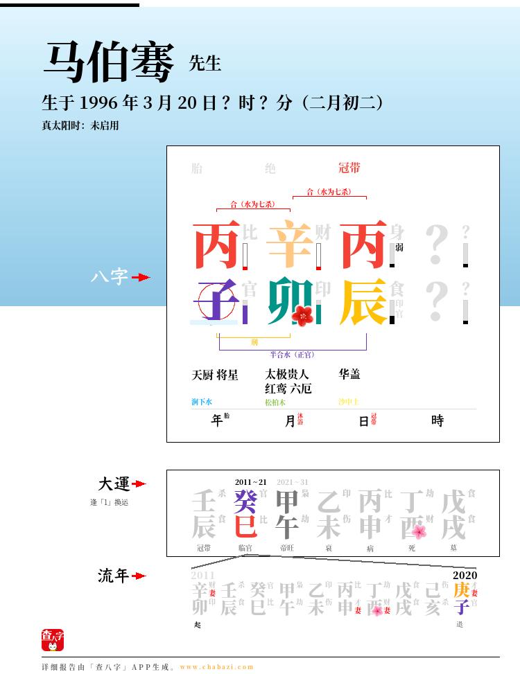 马伯骞的出生日期生辰八字分析