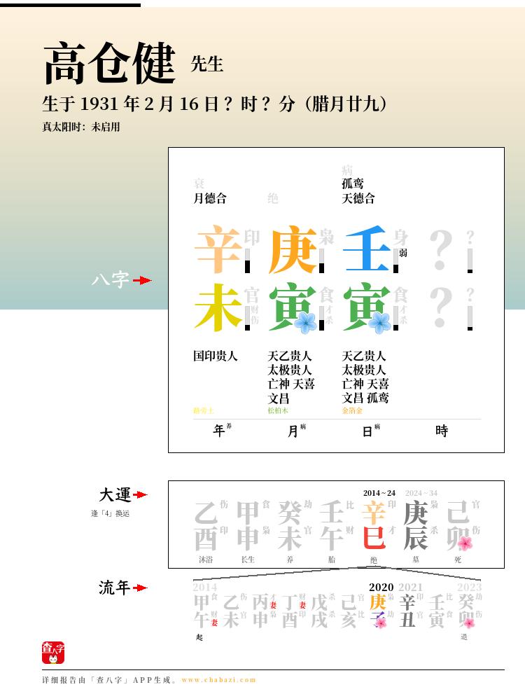 高仓健的出生日期生辰八字分析