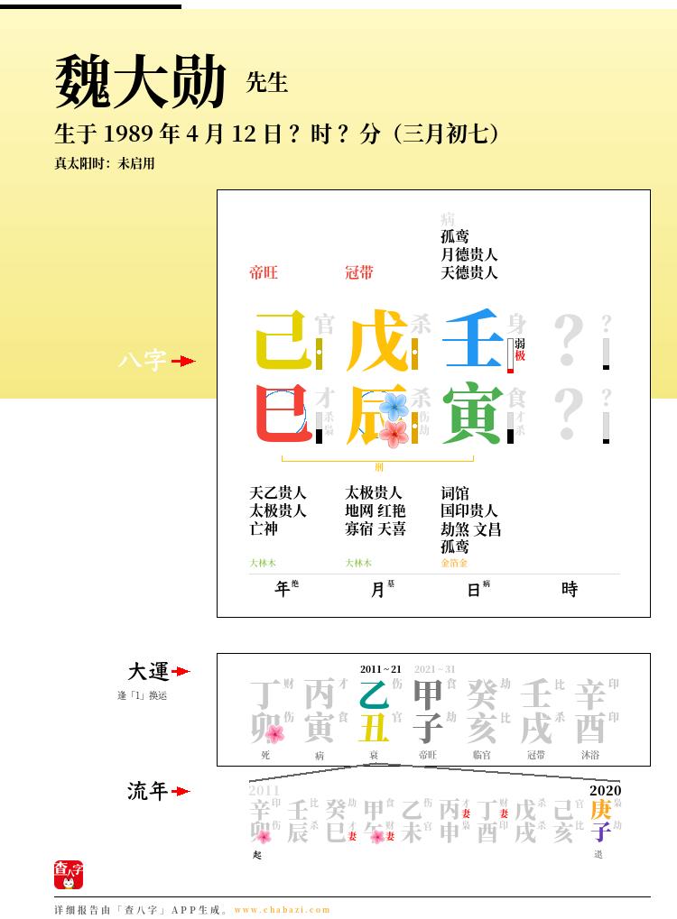 魏大勋的出生日期生辰八字分析