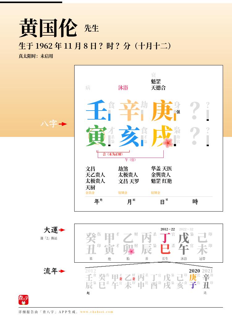 黄国伦的出生日期生辰八字分析