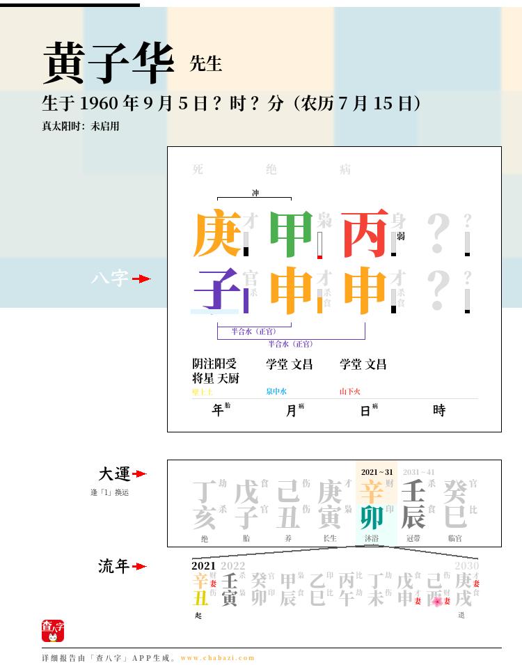 黄子华的出生日期生辰八字分析